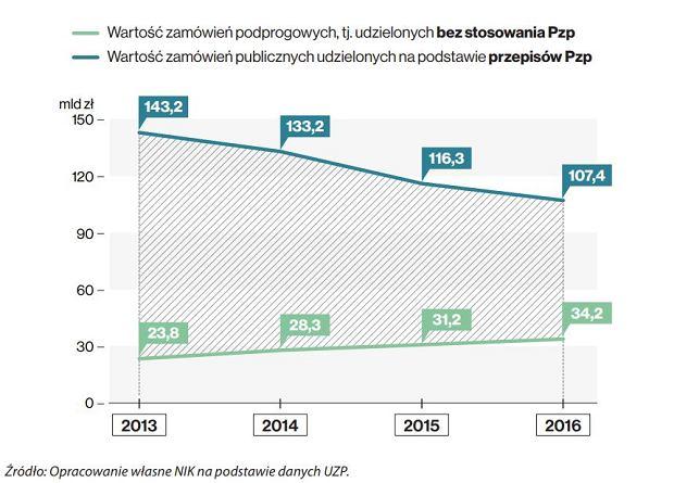 Wartość zamówień publicznych - udzielonych wlatach 2013-2016 - napodstawie Pzp inapodstawie art.4 pkt8 Pzp