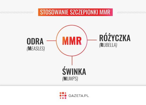 Szczepionka MMR przeciwko odrze, �wince i r�yczce