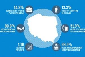 Ranking dobrobytu na �wiecie. Polska w g�r�. Rosja spad�a najbardziej ze wszystkich kraj�w Europy