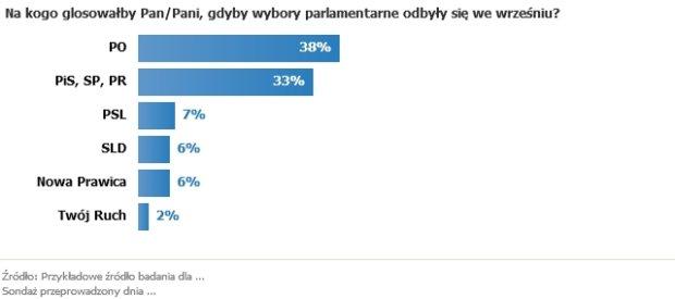 Notowania partii w najnowszym sondażu CBOS
