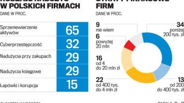 Rodzaje nadużyć w polskich firmach i straty finansowe.