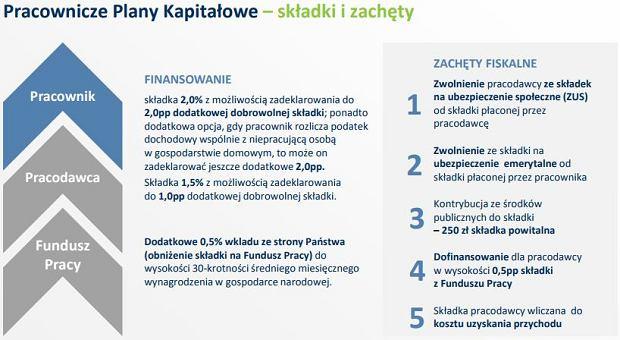 Fragment Programu Budowy Kapitału