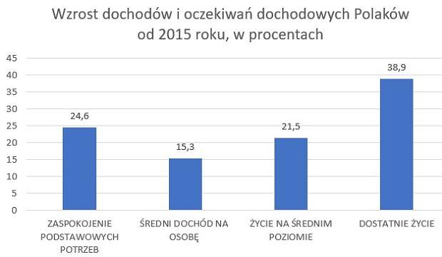 Wzrost dochodów i oczekiwań dochodowych Polaków