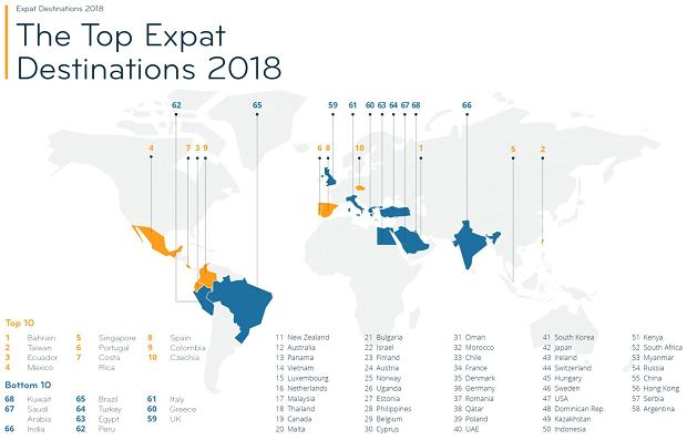 Raport Expat Insider 2018