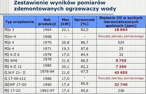 Przegląd polskich piecyków łazienkowych