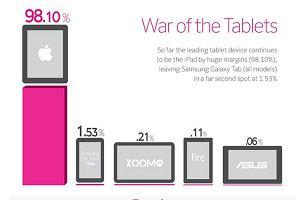 iPad to a� 98 procent ruchu tablet�w w sieci