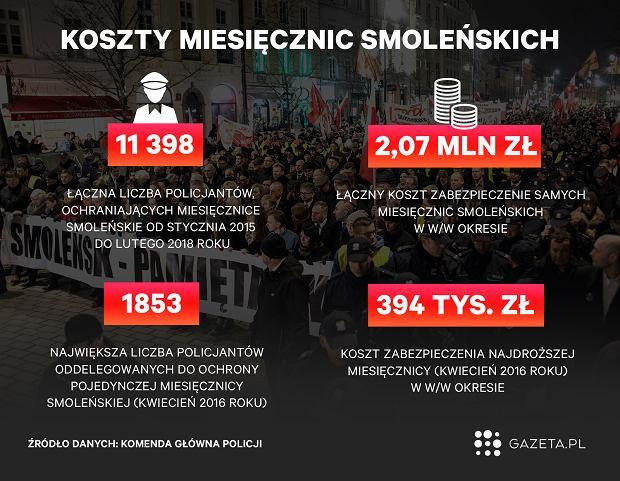 Koszty miesięcznic smoleńskich. Smoleńsk. Katastrofa smoleńska