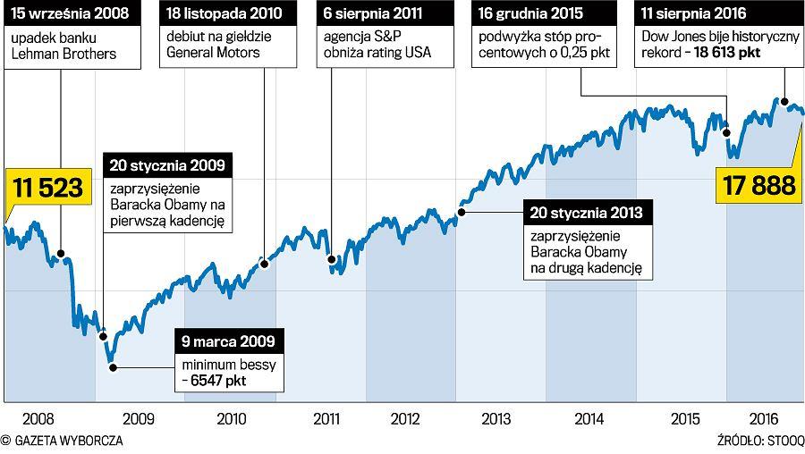z20938973V,Dow-Jones-od-2008.jpg
