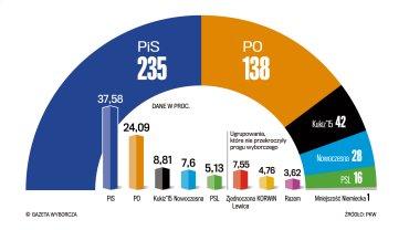 Wyniki wyborów oraz podział mandatów do Sejmu