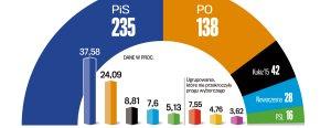 Ostateczne wyniki wybor�w. Sukces PiS, cho� nie triumf