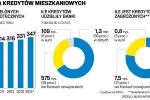 """""""Nie jeste�my krwiopijcami"""", czyli banki w Polsce i ich bracia d�u�nicy"""
