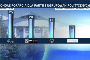 Sonda� partyjny: PiS liderem, Kukiz na drugim miejscu. Spada poparcie dla PO