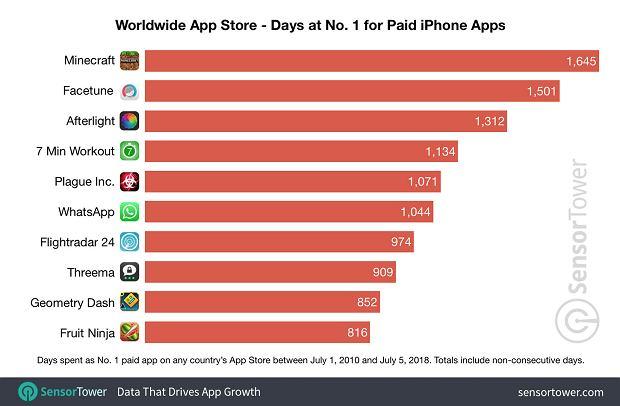 App Store - najpopularniejsze płatne aplikacj