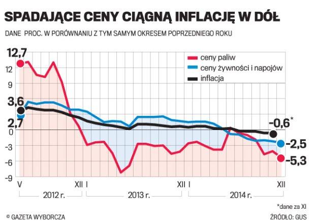 Deflacja nie odpu�ci�a, to zas�uga cen �ywno�ci