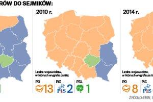Wybory 2014. W sejmikach remis PO - PiS
