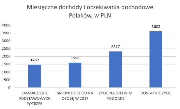Oczekiwania dochodowe Polaków i średni dochód na osobę w 2017 roku