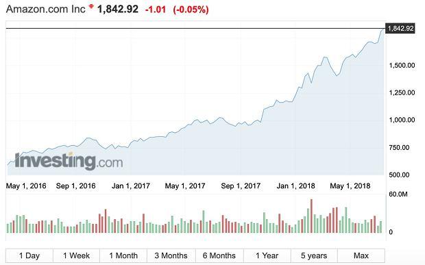 Amazon - NASDAQ