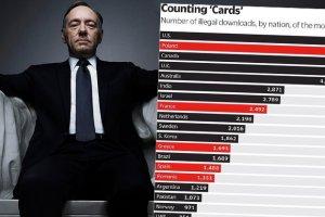 Senator Underwood w Polsce przebywa nielegalnie. Pobraliśmy najwięcej pirackich wersji serialu House of Cards w całej Europie