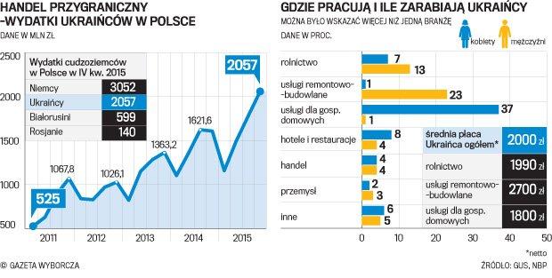 Ile Zarabiają Ukraińcy W Polsce Aktualne Wydarzenia Z Kraju I