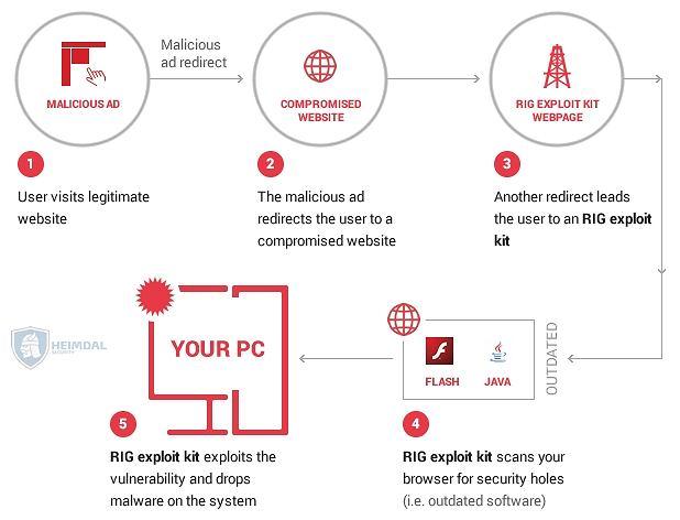 Jak hakerzy wykorzystują reklamy do włamywania się na komputer