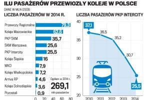 Pasażerska ofensywa PKP. Nowy rozkład i zniżki