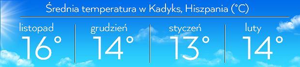 Średnia temperatura w mieście Kadyks, Hiszpania
