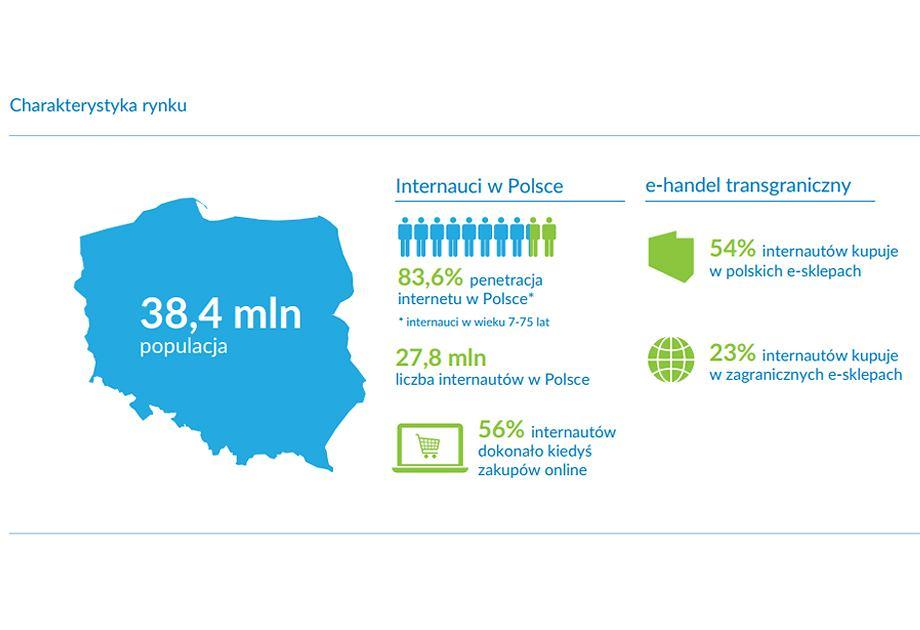 5f1ebe739131 Charakterystyka rynku E-commerce w Polsce