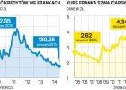 Drogi frank uderza również w nasze PKB. Ale niezbyt mocno