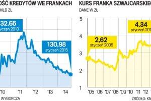 Drogi frank uderzy w rynek mieszkaniowy