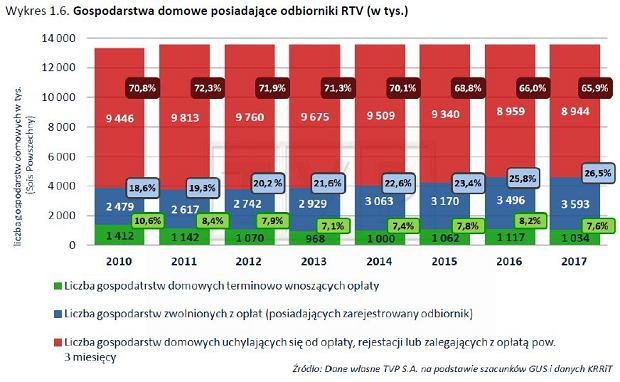 Gospodarstwa domowe posiadające odbiorniki RTV