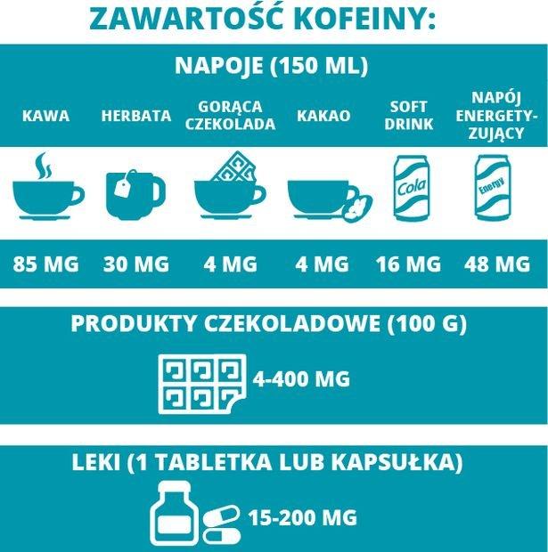 Zawartość kofeiny w produktach