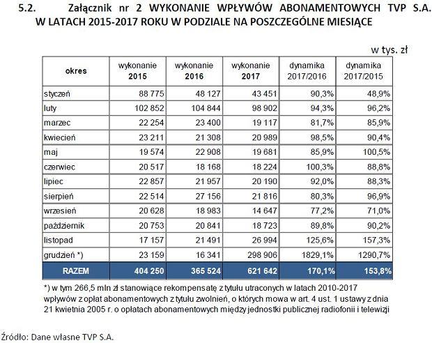 WYKONANIE WPŁYWÓW ABONAMENTOWYCH TVP S.A. W LATACH 2015-2017 ROKU W PODZIALE NA POSZCZEGÓLNE MIESIĄCE