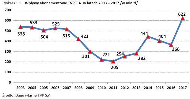 Wpływy abonamentowe TVP S.A. w latach 2003 - 2017
