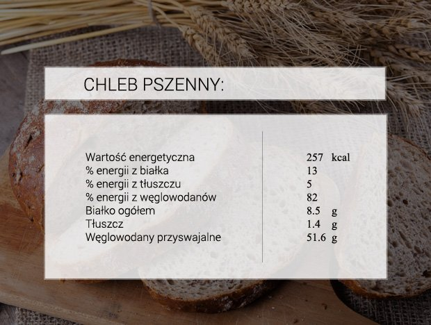 Chleb pszenny i jego wartości odżywcze w 100 g