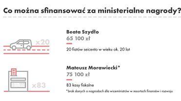 Nagrody dla ministrów rządu Beaty Szydło