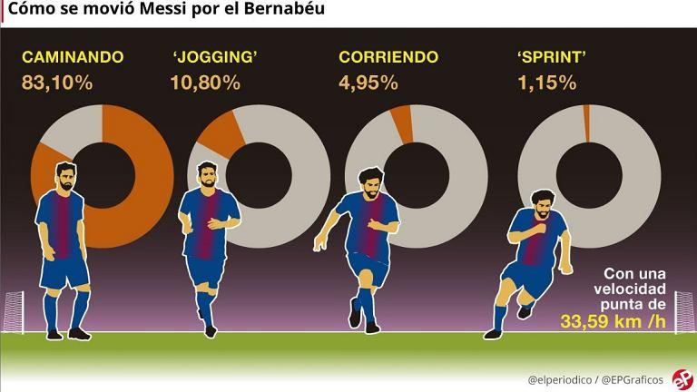 Tak ruszał się Lionel Messi podczas wygranego meczu z Realem