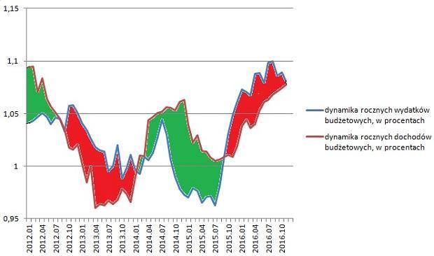 Dynamika dochodów podatkowych i wydatków budżetowych