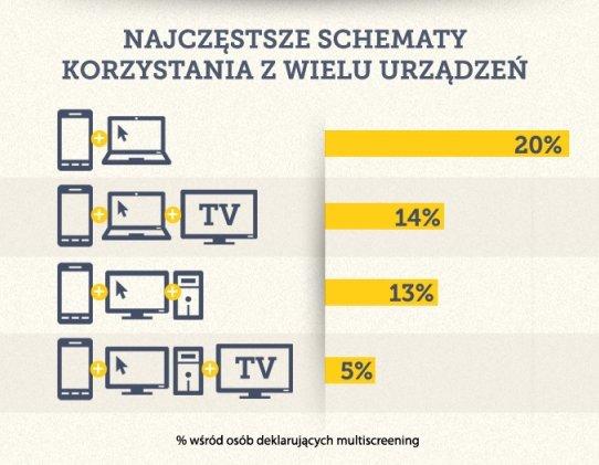 Czy Polacy korzystają z kilku urządzeń do łączenia się z siecią?