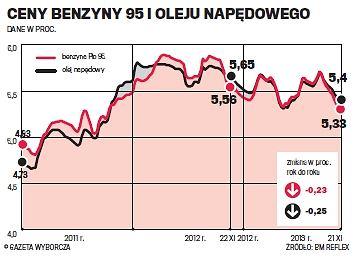Dzi�ki �upkom ceny paliw s� coraz ni�sze