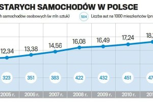 """Za ma�o nam milion grat�w rocznie? Polska """"moto-skansenem"""" Europy"""