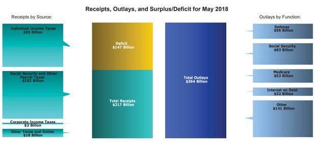 Budżet Stanów Zjednoczonych w maju 2018 roku