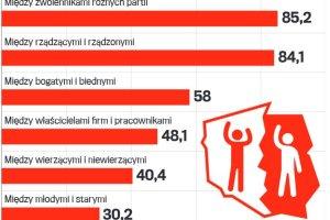 ONI znów nami rządzą. I ONYCH nie lubimy. Które konflikty społeczne w Polsce są najsilniejsze?