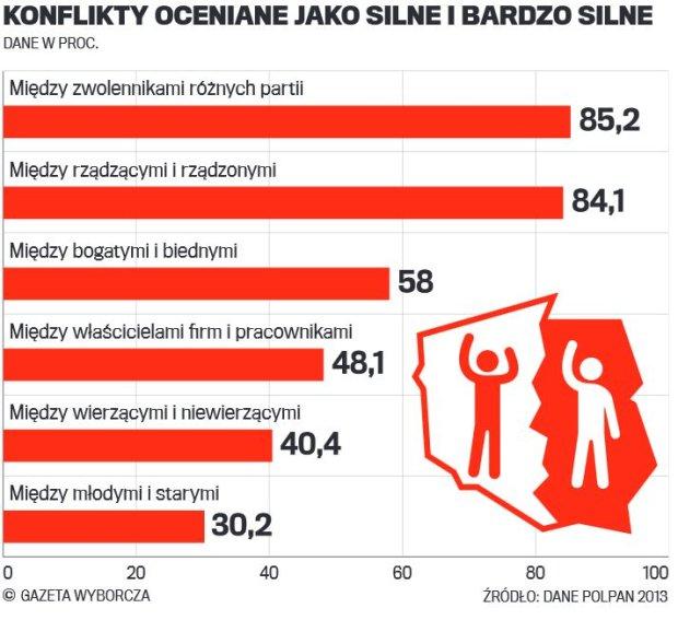 ONI zn�w nami rz�dz�. I ONYCH nie lubimy. Kt�re konflikty spo�eczne w Polsce s� najsilniejsze?