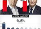 Wybory prezydenckie 2015. Duda - 34,76 proc., Komorowski - 33,77 proc. głosów. PKW podała oficjalne wyniki po I turze