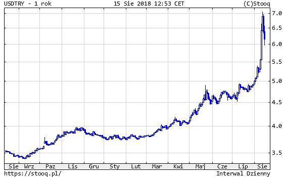 Kurs liry tureckiej do dolara