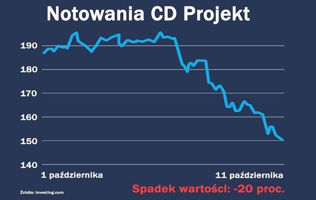 Notowania spółki CD Projekt (CDR)