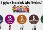 Dzień Dziecka - a gdyby w Polsce była tylko setka dzieci?