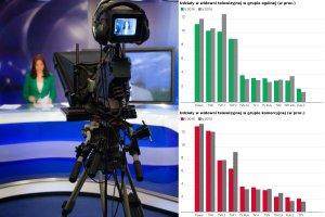 """Tego """"Wiadomości"""" nie pokażą. Kolejny raz oglądalność TVP w dół. """"Dobra zmiana"""" niemile widziana?"""