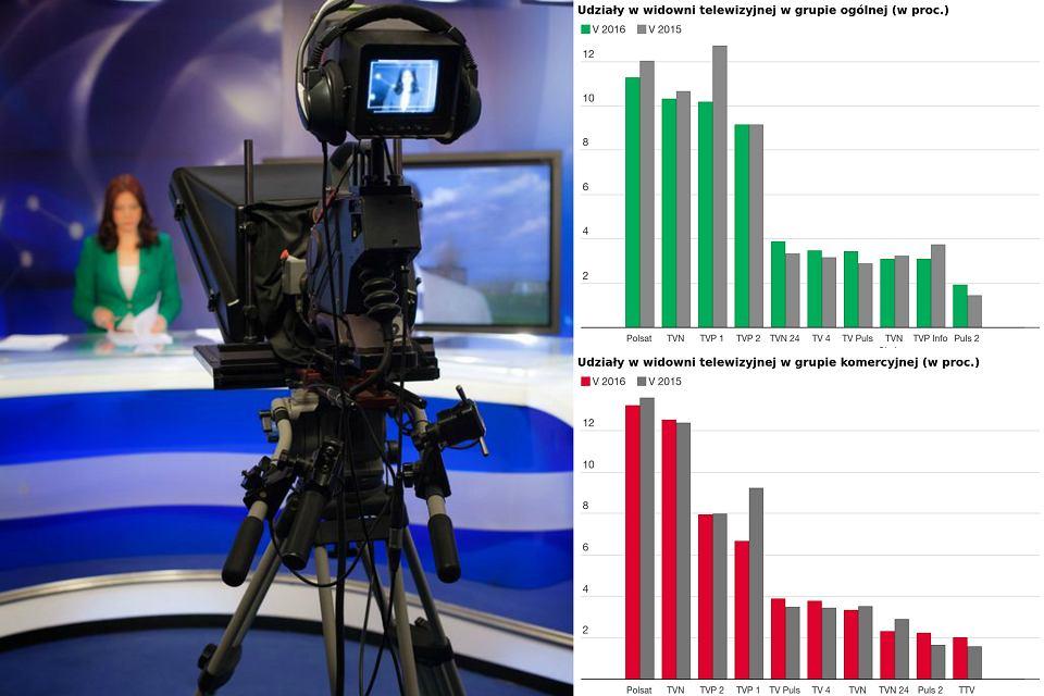 Dane Nielsen Audience Measurement o oglądalności stacji telewizyjnych