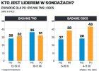 Chaos w sondażach TNS i CBOS. Kto jest liderem - PO czy PiS?